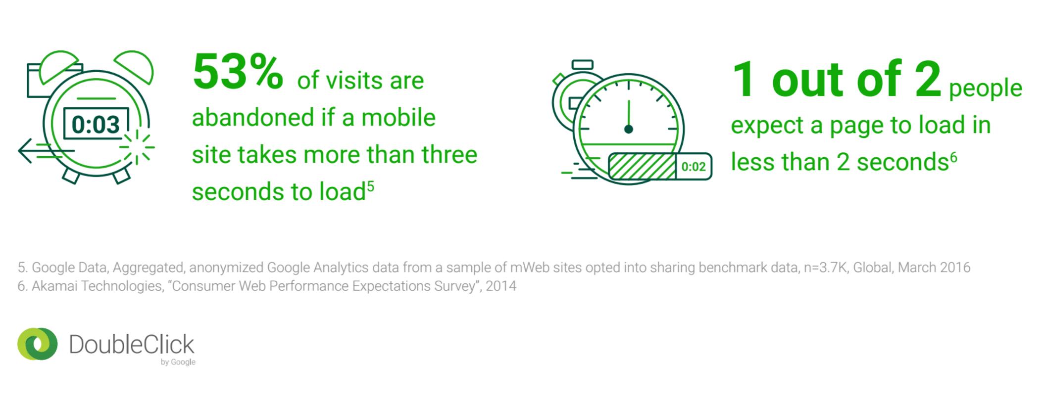google-statistics